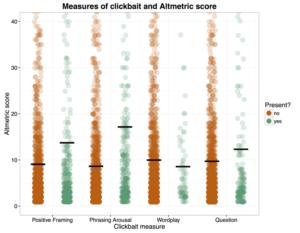 Altmetrics-score titels